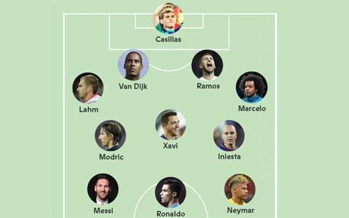 Đội hình xuất sắc nhất thập niên: Van Dijk và Neymar gây tranh cãi
